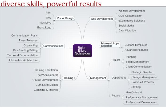 skillsmap_all