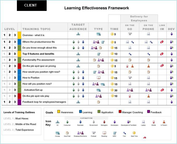 Curriculum Learning Map