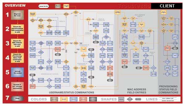 6'x4' Process Poster